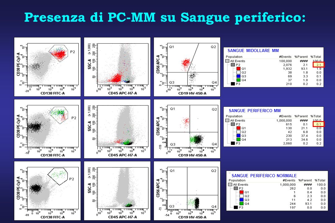 SANGUE MIDOLLARE MM SANGUE PERIFERICO MM Presenza di PC-MM su Sangue periferico: SANGUE PERIFERICO NORMALE