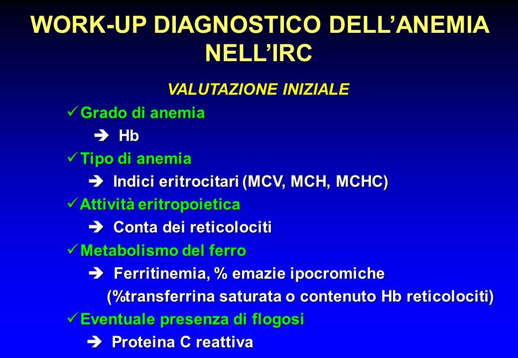WORK-UP DIAGNOSTICO DELLANEMIA NELLIRC Grado di anemia Grado di anemia Hb Hb Tipo di anemia Tipo di anemia Indici eritrocitari (MCV, MCH, MCHC) Indici