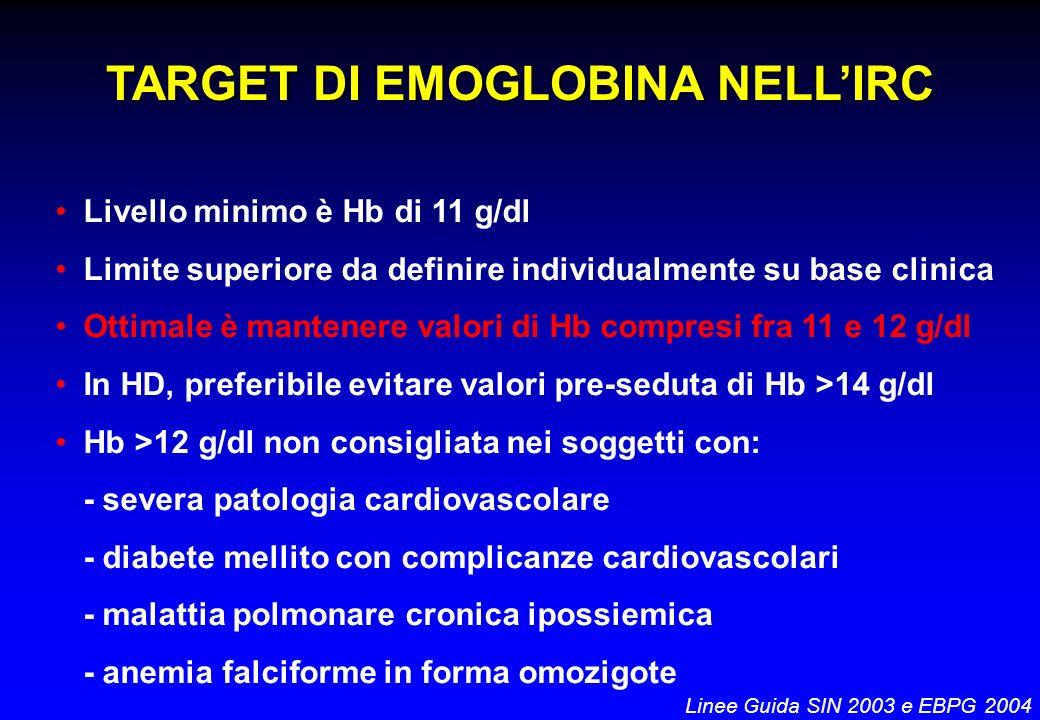 TARGET DI EMOGLOBINA NELLIRC Livello minimo è Hb di 11 g/dl Limite superiore da definire individualmente su base clinica Ottimale è mantenere valori d