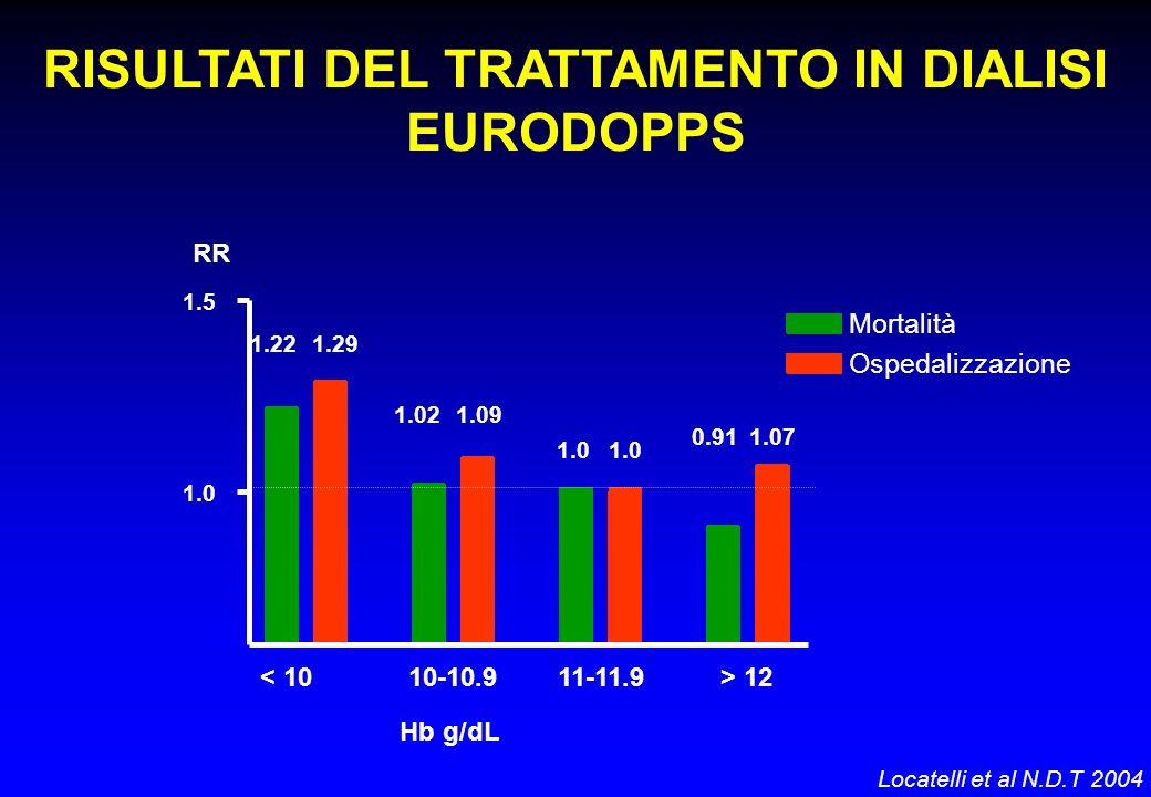 1.0 1.5 Mortalità Ospedalizzazione < 1010-10.911-11.9> 12 Hb g/dL RR RISULTATI DEL TRATTAMENTO IN DIALISI EURODOPPS 1.221.29 1.021.09 1.0 0.911.07 Loc