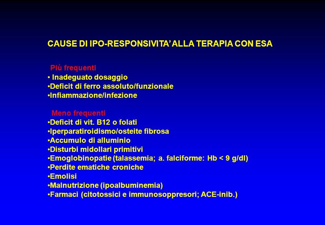 CAUSE DI IPO-RESPONSIVITA ALLA TERAPIA CON ESA Più frequenti Inadeguato dosaggio Deficit di ferro assoluto/funzionale Infiammazione/infezione Meno fre