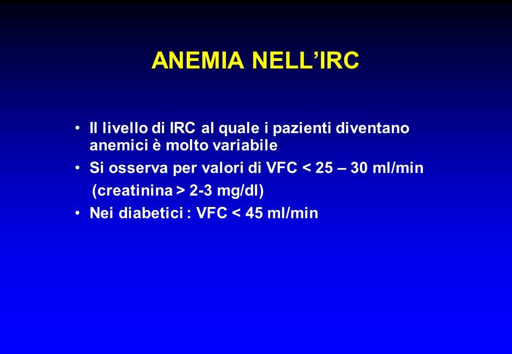 ANEMIA NELLIRC Il livello di IRC al quale i pazienti diventano anemici è molto variabile Si osserva per valori di VFC < 25 – 30 ml/min (creatinina > 2