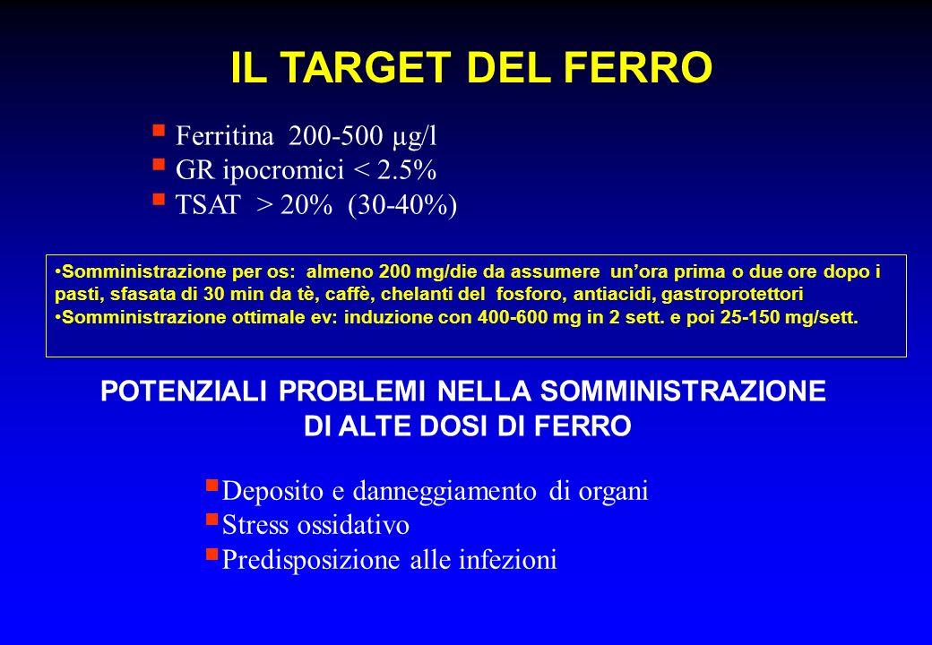 IL TARGET DEL FERRO Ferritina 200-500 µg/l GR ipocromici < 2.5% TSAT > 20% (30-40%) POTENZIALI PROBLEMI NELLA SOMMINISTRAZIONE DI ALTE DOSI DI FERRO D