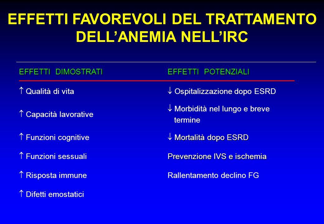 Ospitalizzazione dopo ESRD Qualità di vita Difetti emostatici Rallentamento declino FG Risposta immune Prevenzione IVS e ischemia Funzioni sessuali Mo