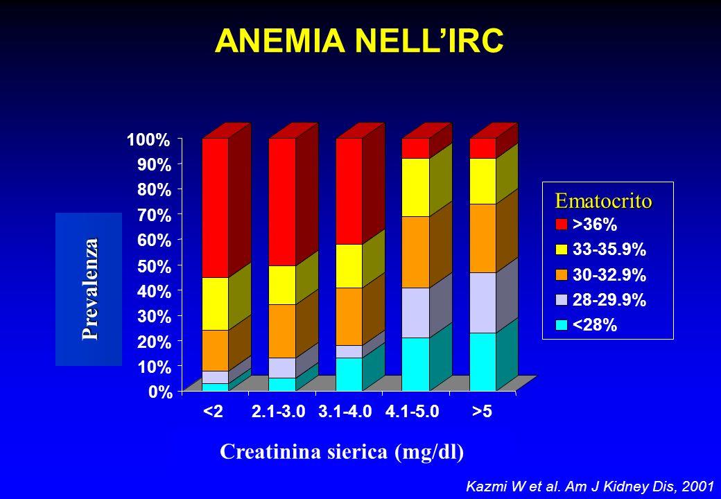 ANEMIA NELLIRC Kazmi W et al. Am J Kidney Dis, 2001 Creatinina sierica (mg/dl) Ematocrito 0% 10% 20% 30% 40% 50% 60% 70% 80% 90% 100% <22.1-3.03.1-4.0