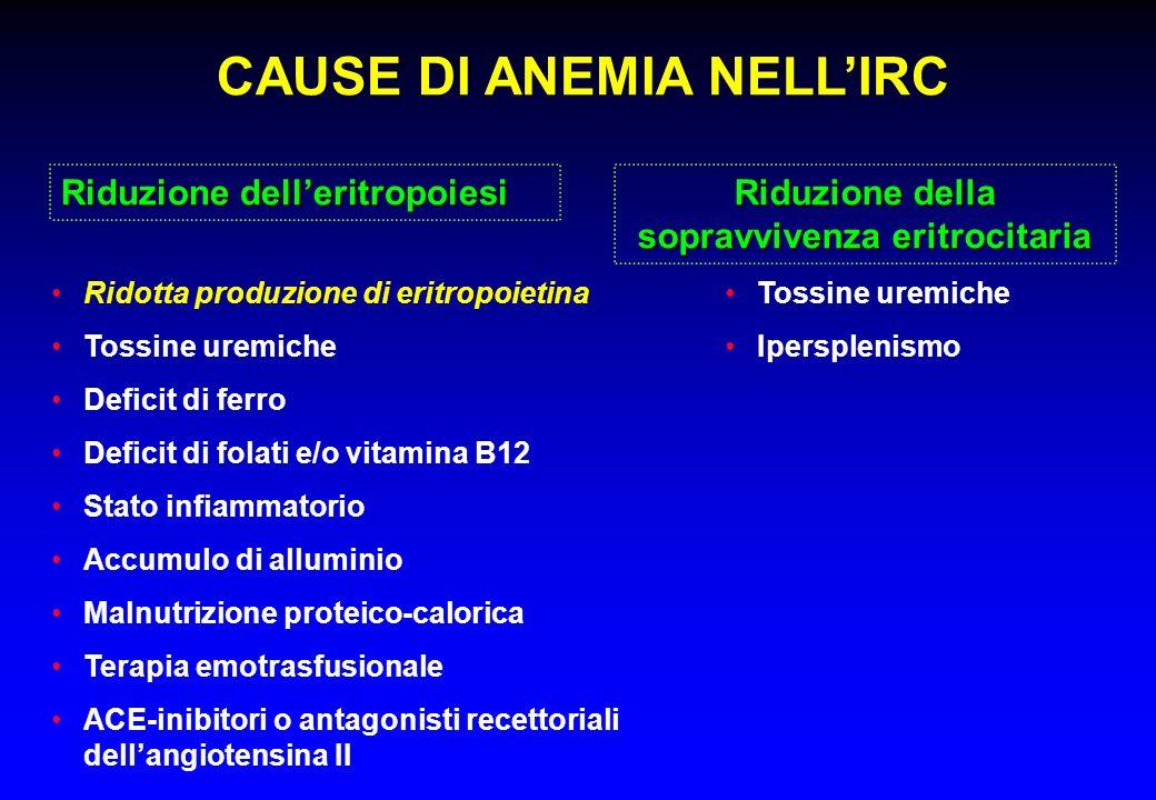 CAUSE DI ANEMIA NELLIRC Ridotta produzione di eritropoietina Tossine uremiche Deficit di ferro Deficit di folati e/o vitamina B12 Stato infiammatorio