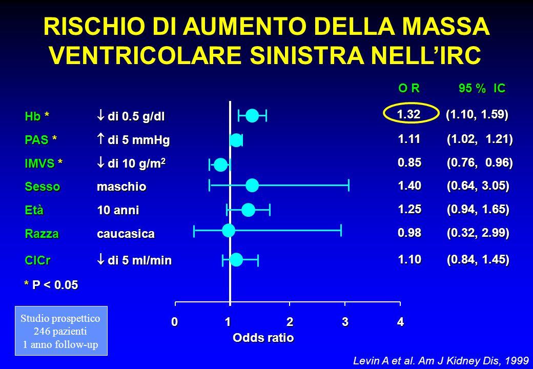 Levin A et al. Am J Kidney Dis, 1999 RISCHIO DI AUMENTO DELLA MASSA VENTRICOLARE SINISTRA NELLIRC * P < 0.05 Hb * di 0.5 g/dl PAS * di 5 mmHg IMVS * d