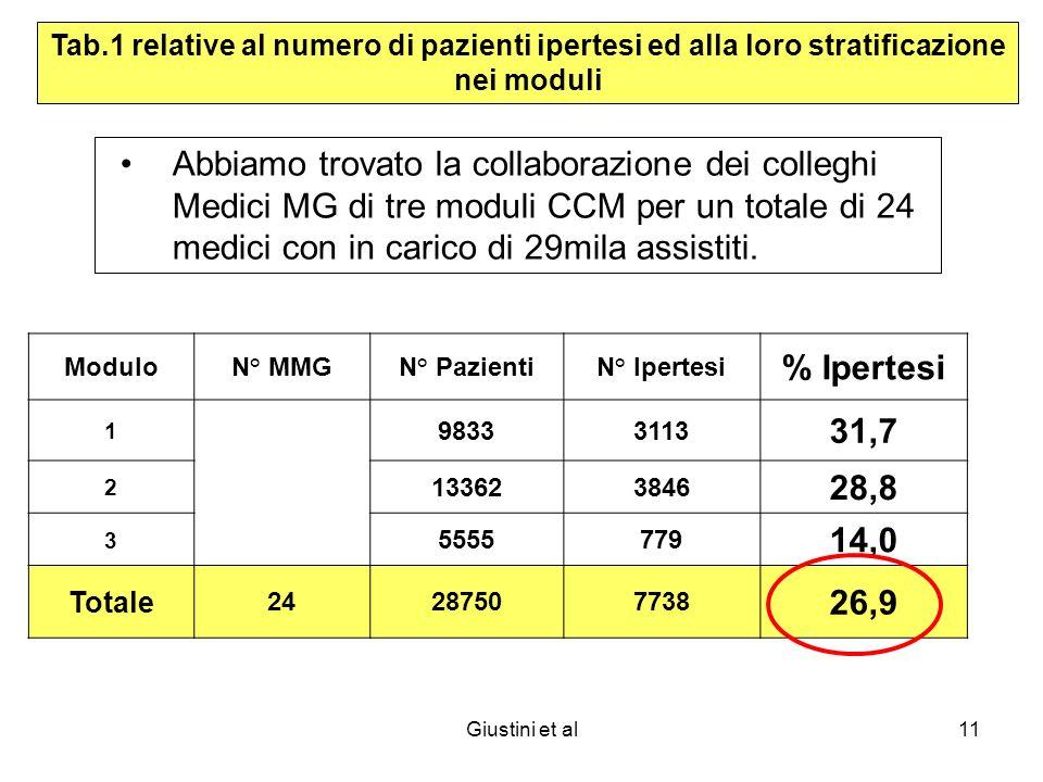 Giustini et al11 Abbiamo trovato la collaborazione dei colleghi Medici MG di tre moduli CCM per un totale di 24 medici con in carico di 29mila assistiti.