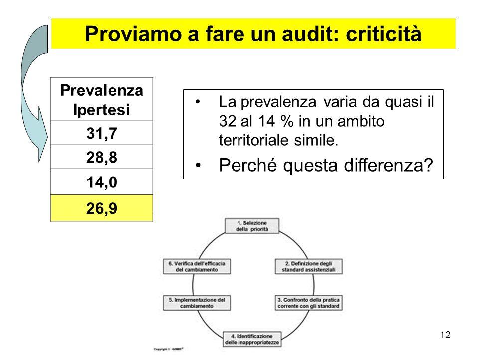 Giustini et al12 Proviamo a fare un audit: criticità La prevalenza varia da quasi il 32 al 14 % in un ambito territoriale simile.