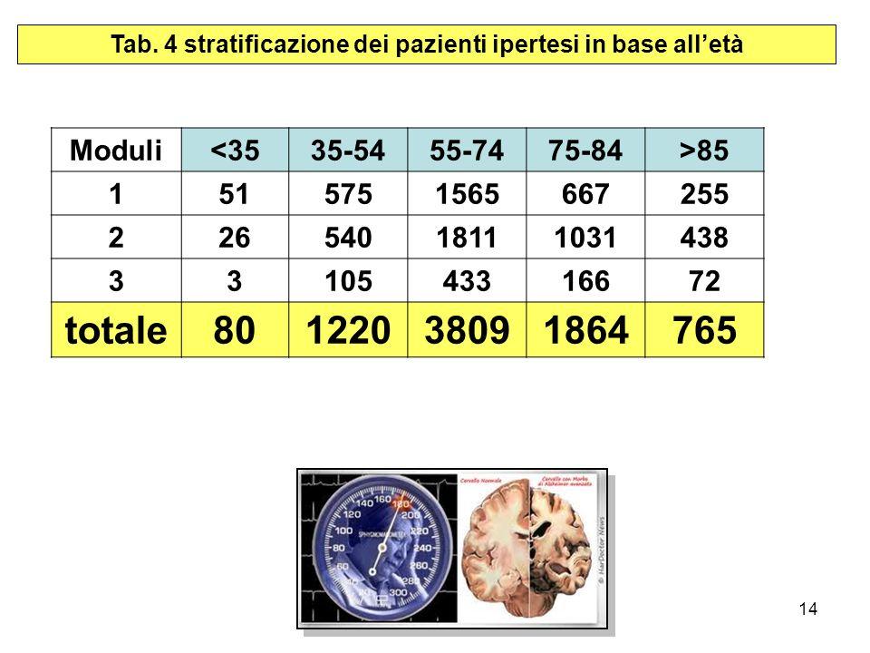 Giustini et al14 Tab.