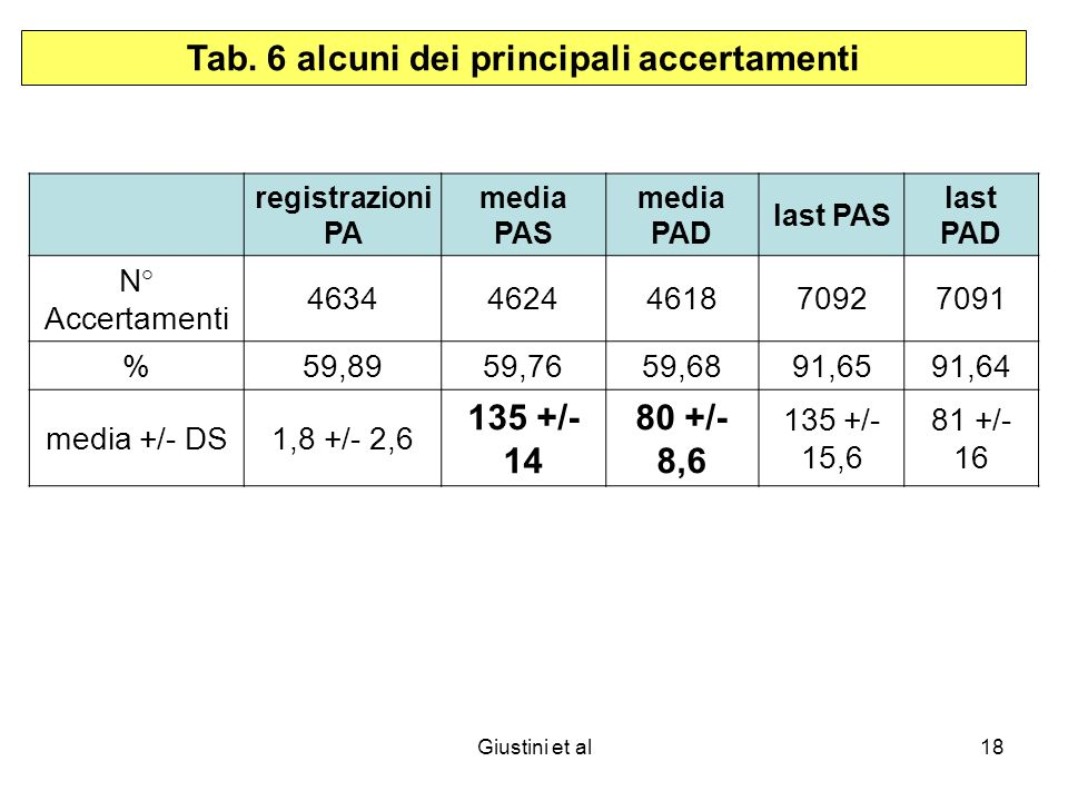 Giustini et al18 Tab.