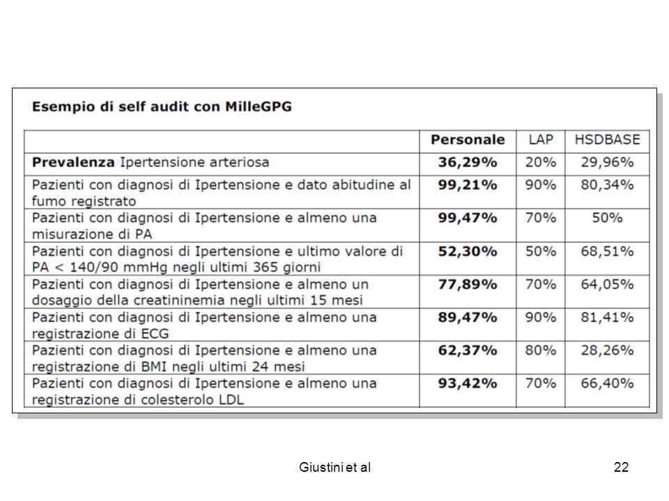 Giustini et al22