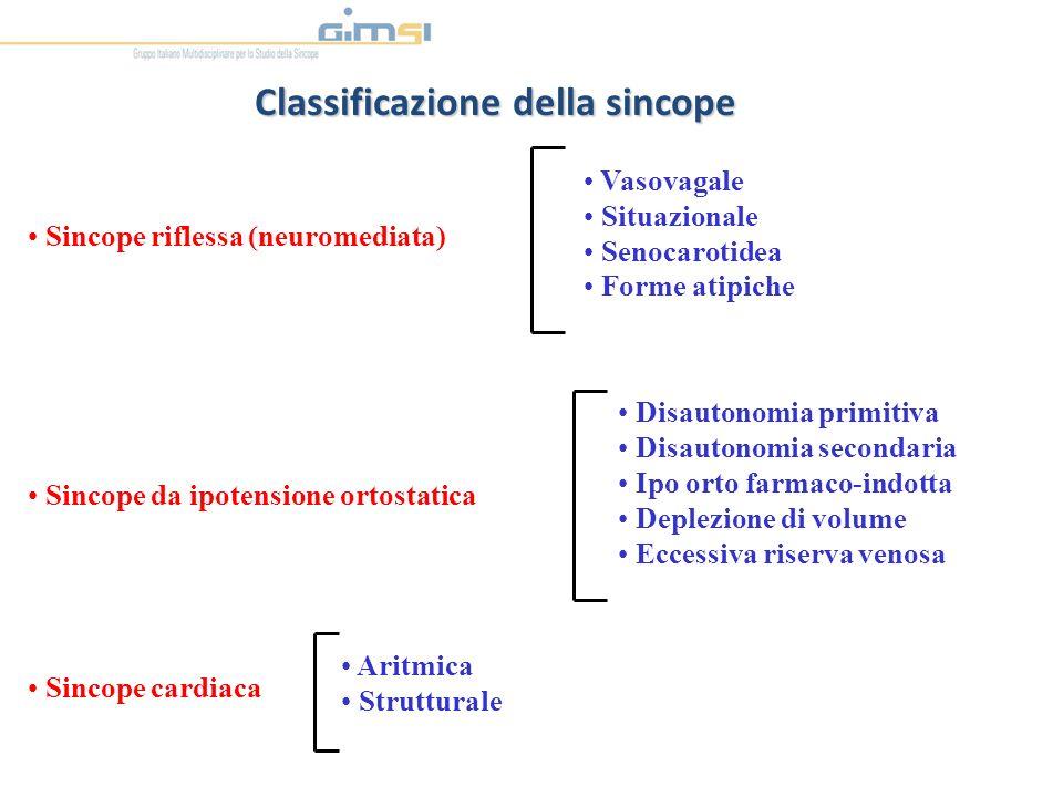 Classificazione della sincope Sincope da ipotensione ortostatica Vasovagale Situazionale Senocarotidea Forme atipiche Disautonomia primitiva Disautono