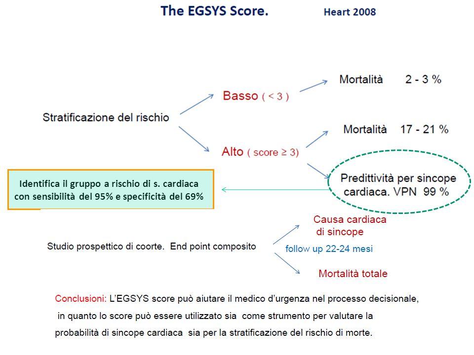 Identifica il gruppo a rischio di s. cardiaca con sensibilità del 95% e specificità del 69%
