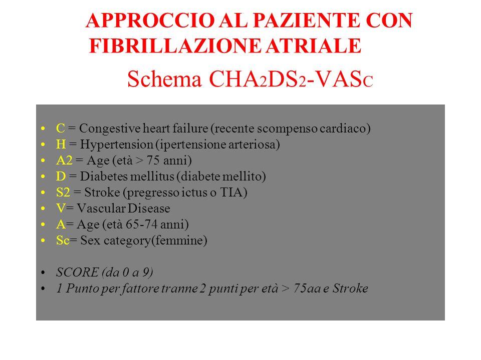 Schema CHA 2 DS 2 -VAS C APPROCCIO AL PAZIENTE CON FIBRILLAZIONE ATRIALE C = Congestive heart failure (recente scompenso cardiaco) H = Hypertension (i