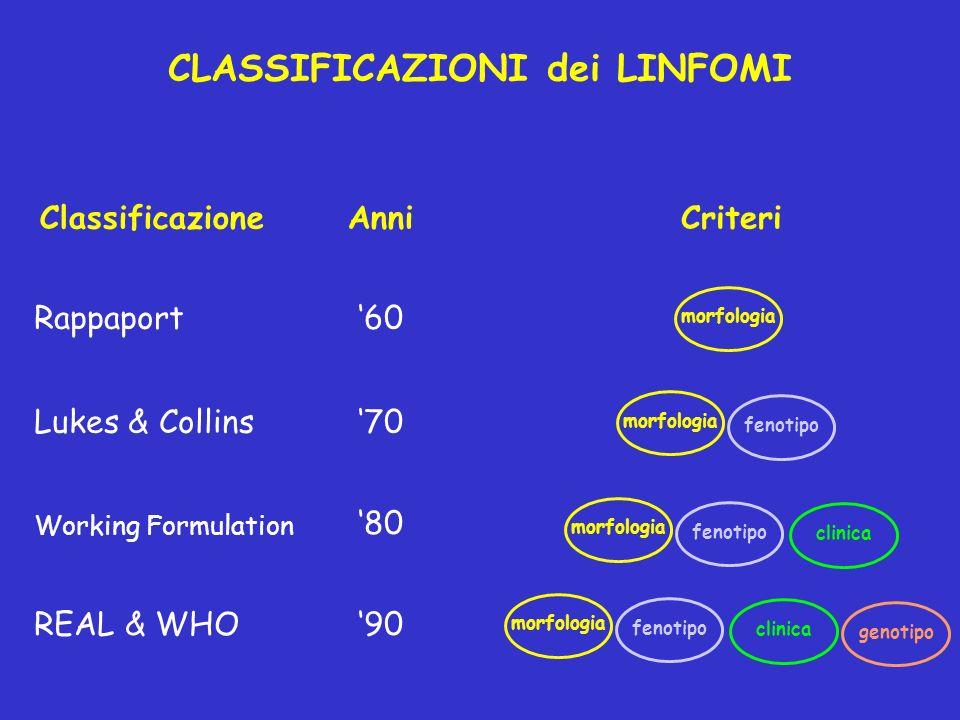 CLASSIFICAZIONI dei LINFOMI ClassificazioneAnniCriteri Rappaport Lukes & Collins Working Formulation REAL & WHO 60 70 80 90 morfologia fenotipo morfol