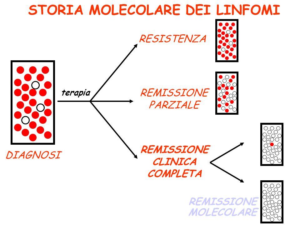 STORIA MOLECOLARE DEI LINFOMI RESISTENZA REMISSIONE PARZIALE DIAGNOSI REMISSIONE CLINICA COMPLETA terapia REMISSIONE MOLECOLARE