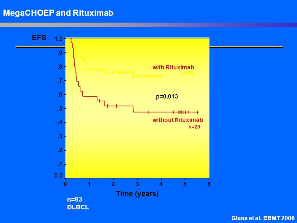 MegaCHOEP and Rituximab Glass et al. EBMT 2006 EFS with Rituximab without Rituximab 6543210 1.0.9.8.7.6.5.4.3.2.1 0.0 p=0.013 Time (years) n=64 n=29 n