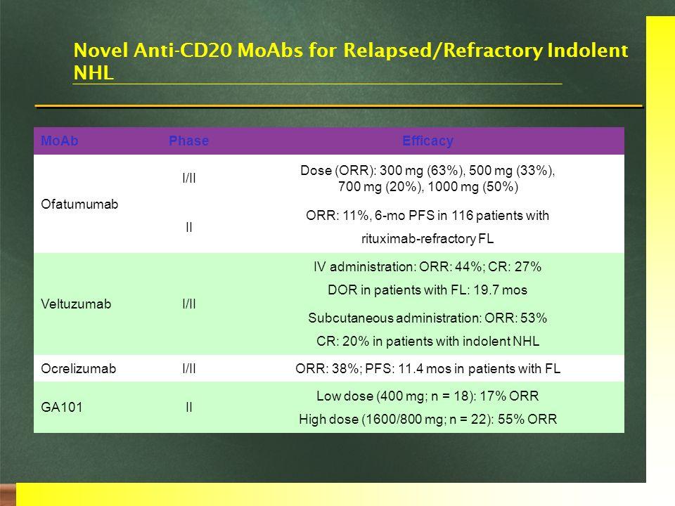 MoAbPhaseEfficacy Ofatumumab I/II Dose (ORR): 300 mg (63%), 500 mg (33%), 700 mg (20%), 1000 mg (50%) II ORR: 11%, 6-mo PFS in 116 patients with ritux