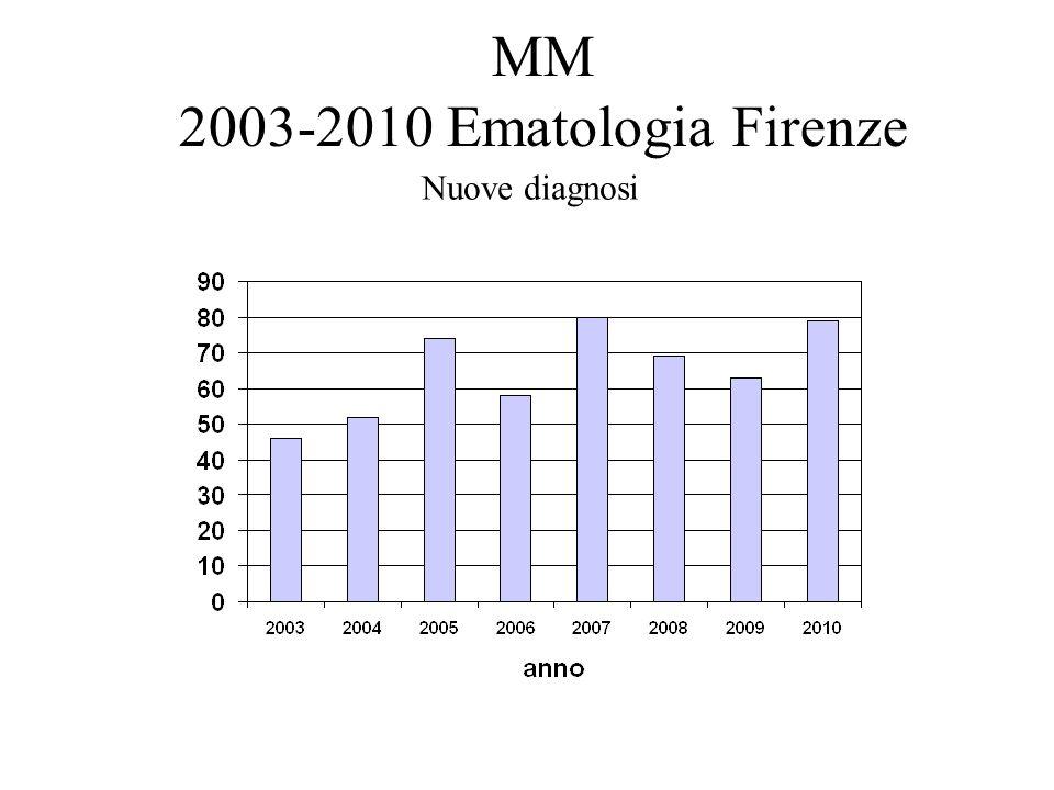 MM 2003-2010 Ematologia Firenze Nuove diagnosi