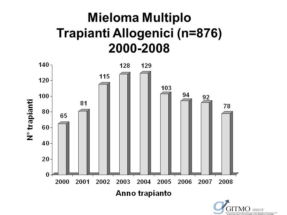 Mieloma Multiplo Trapianti Allogenici (n=876) 2000-2008