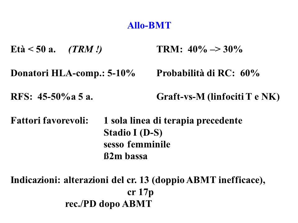 Allo-BMT Età 30% Donatori HLA-comp.: 5-10%Probabilità di RC: 60% RFS: 45-50%a 5 a.Graft-vs-M (linfociti T e NK) Fattori favorevoli: 1 sola linea di te