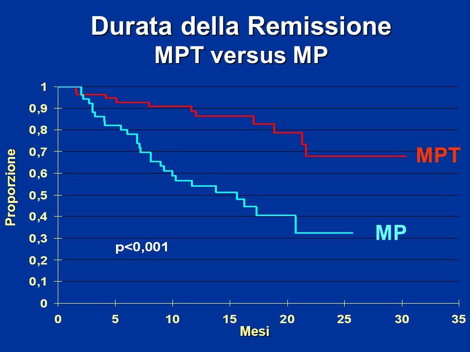 Mesi Proporzione Durata della Remissione MPT versus MP MPT MP