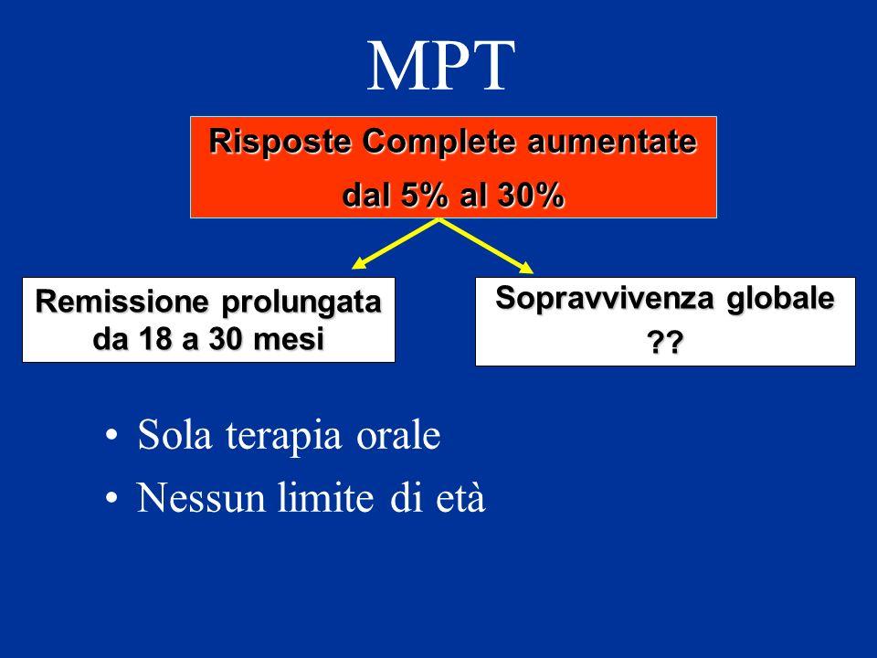 MPT Sola terapia orale Nessun limite di età Risposte Complete aumentate dal 5% al 30% Remissione prolungata da 18 a 30 mesi Sopravvivenza globale ??