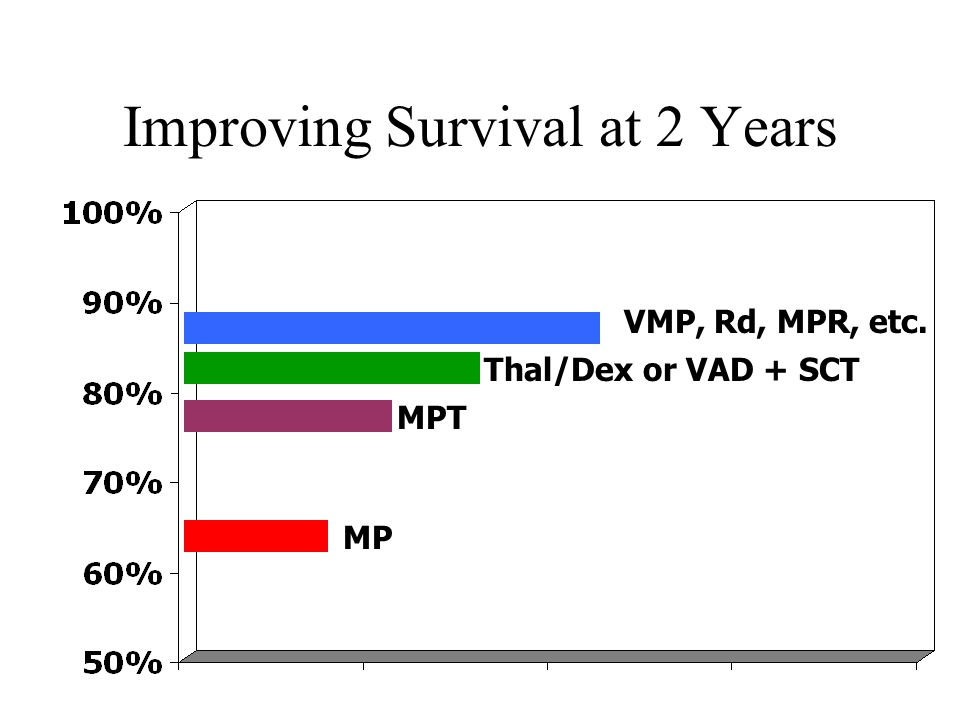Improving Survival at 2 Years VMP, Rd, MPR, etc. Thal/Dex or VAD + SCT MPT MP
