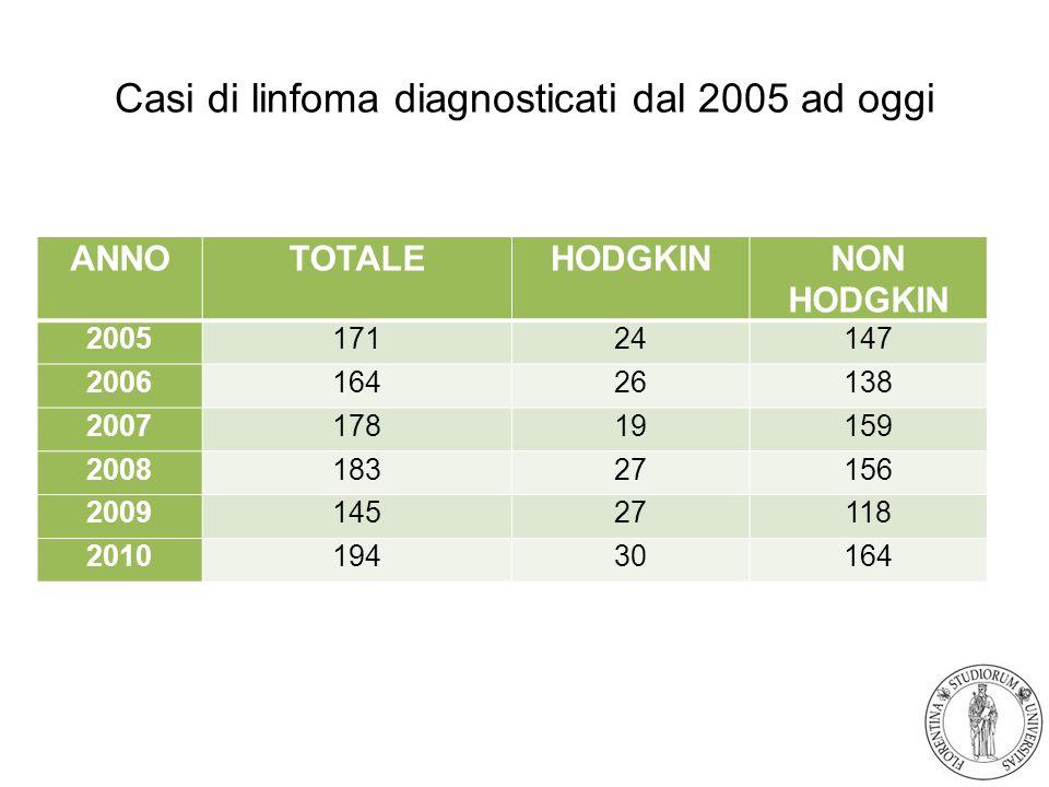 Casi di linfoma diagnosticati dal 2005 ad oggi ANNOTOTALEHODGKINNON HODGKIN 200517124147 200616426138 200717819159 200818327156 200914527118 201019430