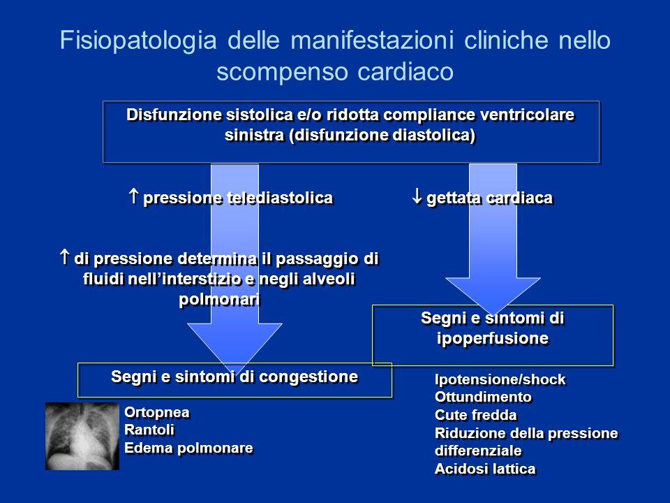 Fisiopatologia delle manifestazioni cliniche nello scompenso cardiaco Disfunzione sistolica e/o ridotta compliance ventricolare sinistra (disfunzione