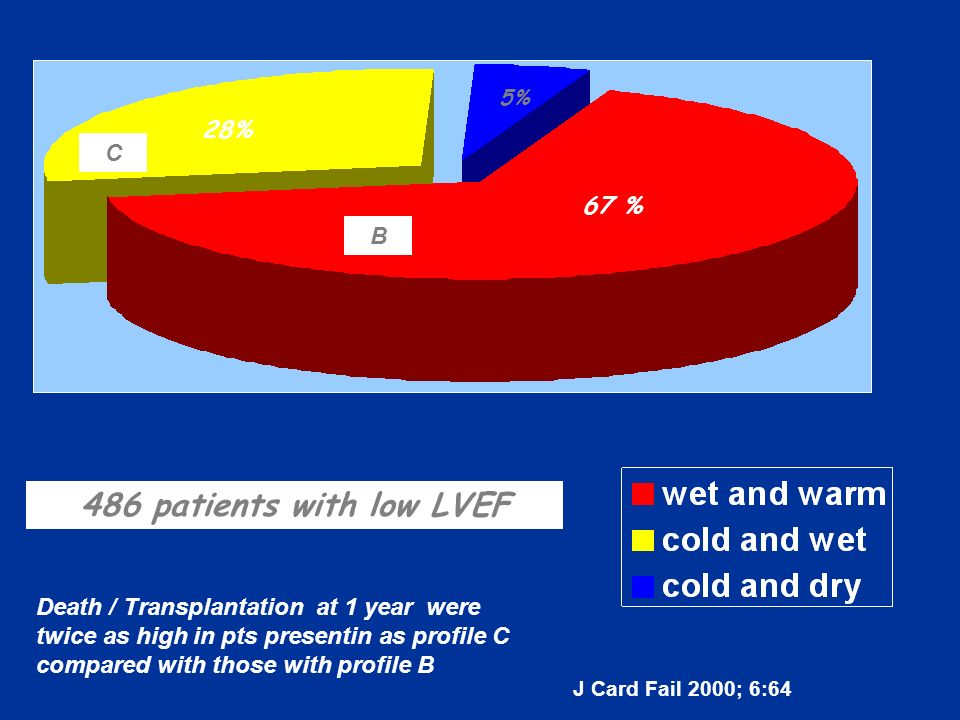 486 patients with low LVEF Death / Transplantation at 1 year were twice as high in pts presentin as profile C compared with those with profile B C B J