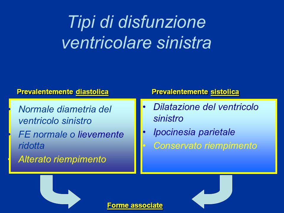 Tipi di disfunzione ventricolare sinistra Normale diametria del ventricolo sinistro FE normale o lievemente ridotta Alterato riempimento Dilatazione d