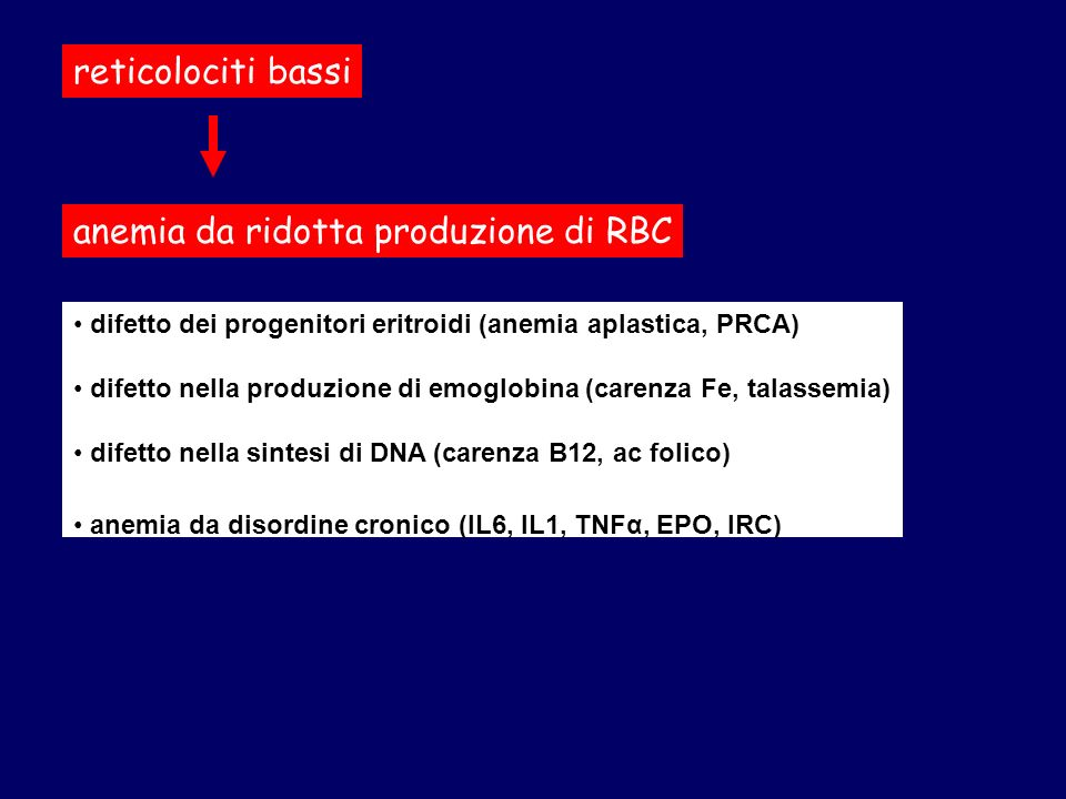 difetto dei progenitori eritroidi (anemia aplastica, PRCA) difetto nella produzione di emoglobina (carenza Fe, talassemia) difetto nella sintesi di DN