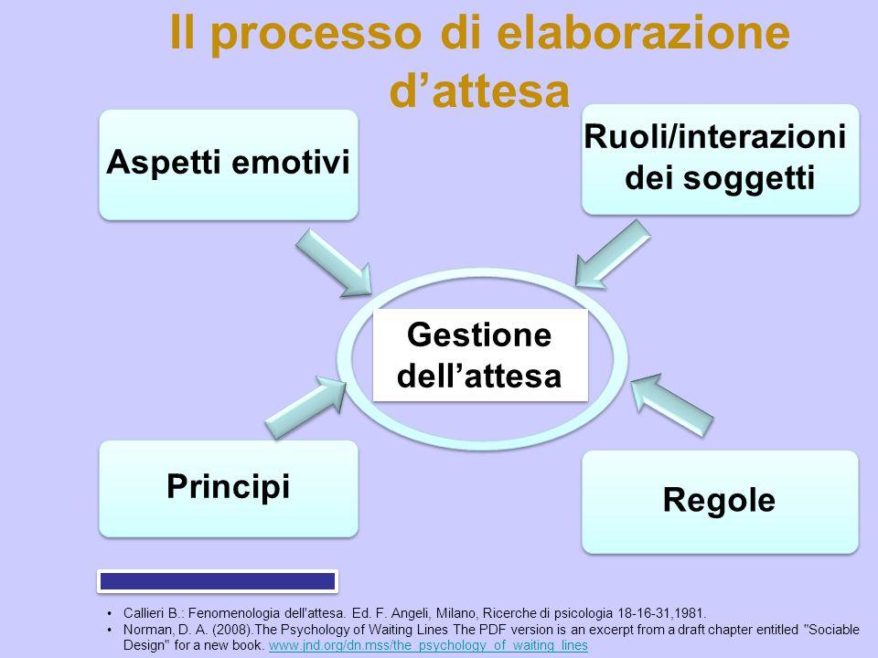 Il processo di elaborazione dattesa Ruoli/interazioni dei soggetti Ruoli/interazioni dei soggetti Regole Principi Gestione dellattesa Aspetti emotivi