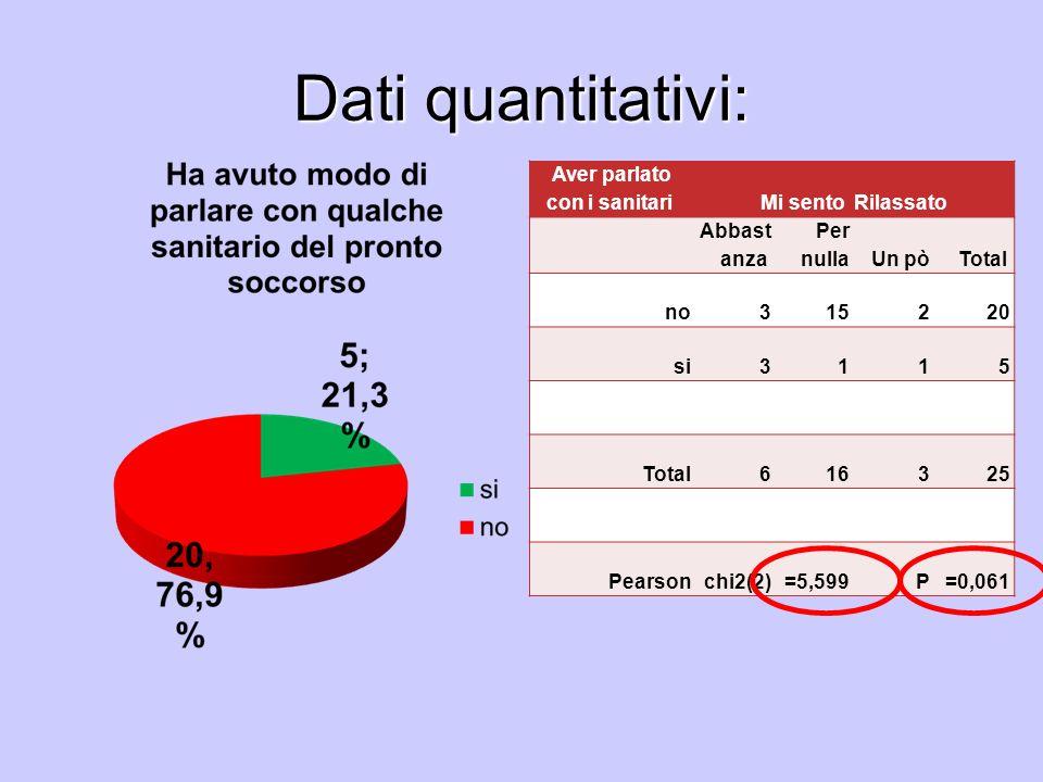 Dati quantitativi: Aver parlato con i sanitari Mi sento Rilassato Abbast anza Per nullaUn pòTotal no315220 si3115 Total616325 Pearsonchi2(2)=5,599P=0,
