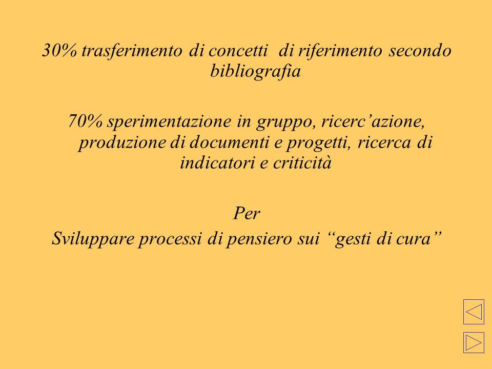 30% trasferimento di concetti di riferimento secondo bibliografia 70% sperimentazione in gruppo, ricercazione, produzione di documenti e progetti, ric