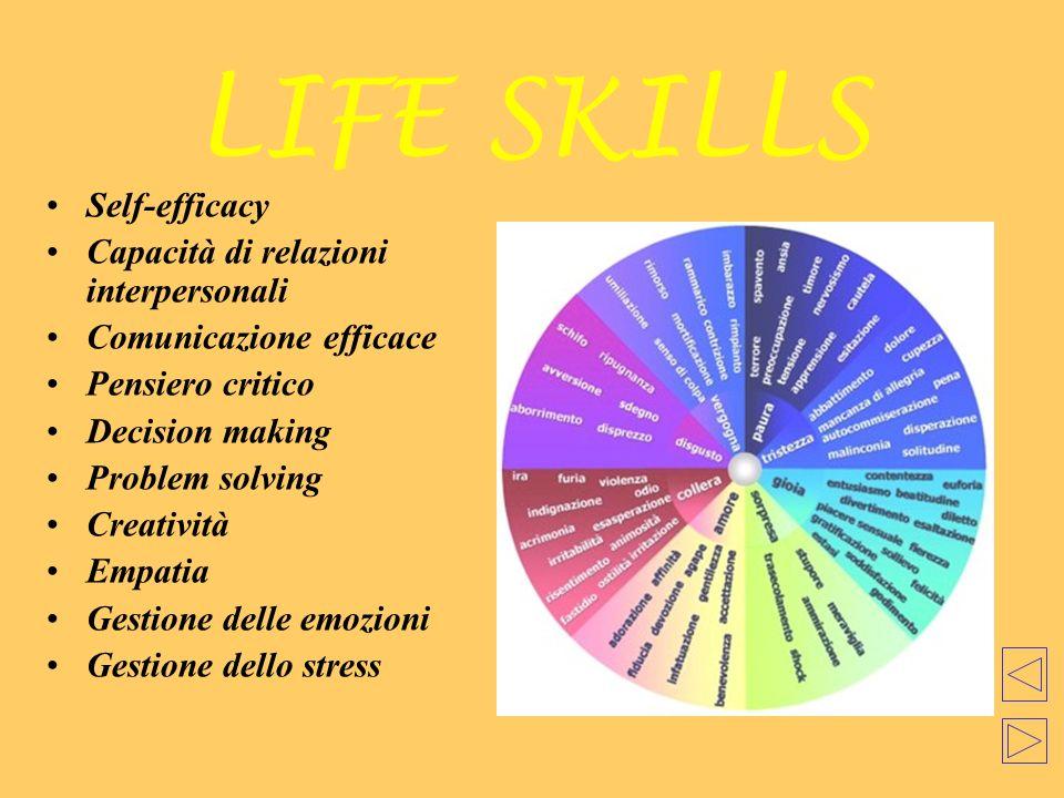 LIFE SKILLS Self-efficacy Capacità di relazioni interpersonali Comunicazione efficace Pensiero critico Decision making Problem solving Creatività Empa