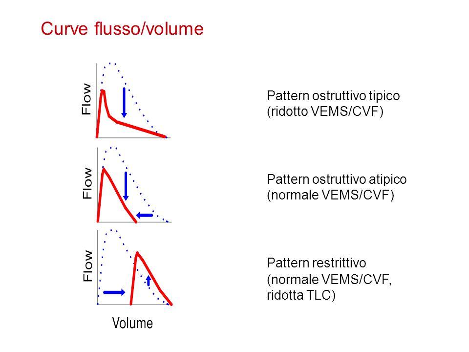 Pattern ostruttivo tipico (ridotto VEMS/CVF) Pattern ostruttivo atipico (normale VEMS/CVF) Pattern restrittivo (normale VEMS/CVF, ridotta TLC) Curve f