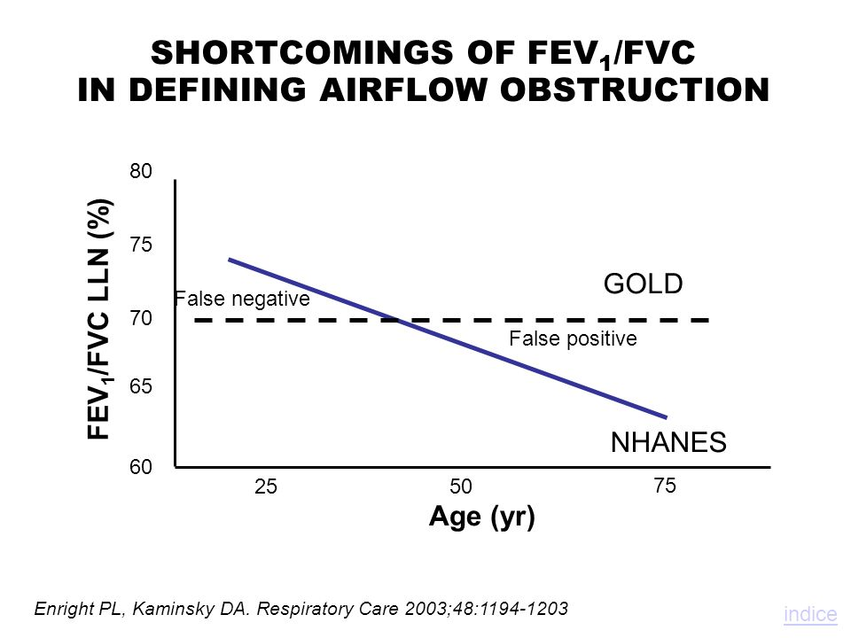 SHORTCOMINGS OF FEV 1 /FVC IN DEFINING AIRFLOW OBSTRUCTION Enright PL, Kaminsky DA. Respiratory Care 2003;48:1194-1203 2550 75 Age (yr) FEV 1 /FVC LLN