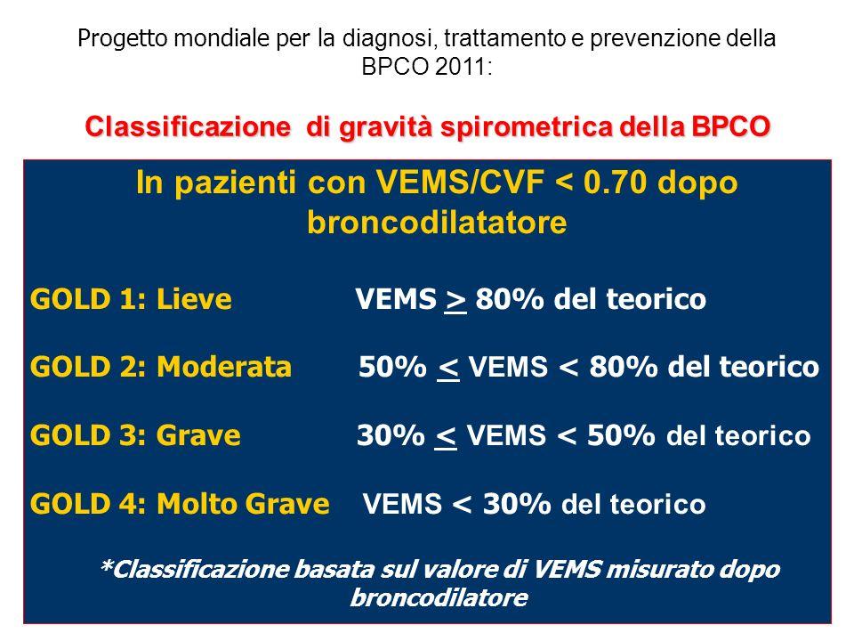 In pazienti con VEMS/CVF < 0.70 dopo broncodilatatore GOLD 1: Lieve VEMS > 80% del teorico GOLD 2: Moderata 50% < VEMS < 80% del teorico GOLD 3: Grave