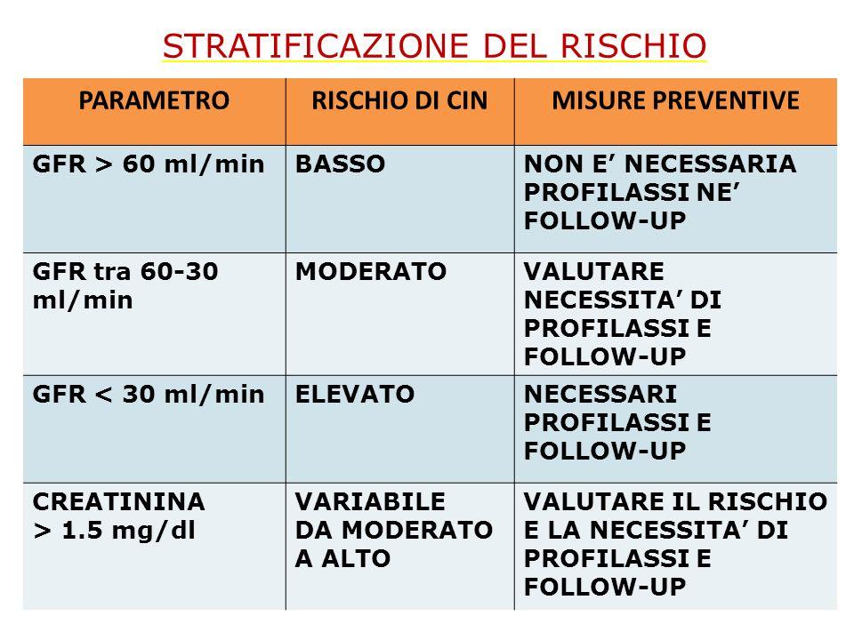 STRATIFICAZIONE DEL RISCHIO PARAMETRORISCHIO DI CINMISURE PREVENTIVE GFR > 60 ml/minBASSONON E NECESSARIA PROFILASSI NE FOLLOW-UP GFR tra 60-30 ml/min
