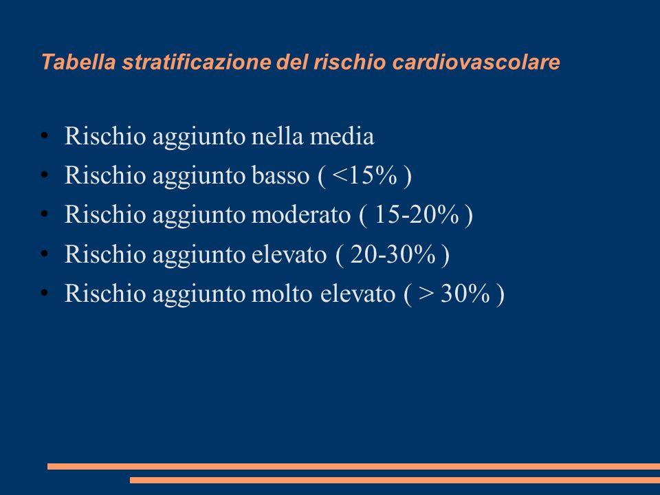 Tabella stratificazione del rischio cardiovascolare Rischio aggiunto nella media Rischio aggiunto basso ( <15% ) Rischio aggiunto moderato ( 15-20% )