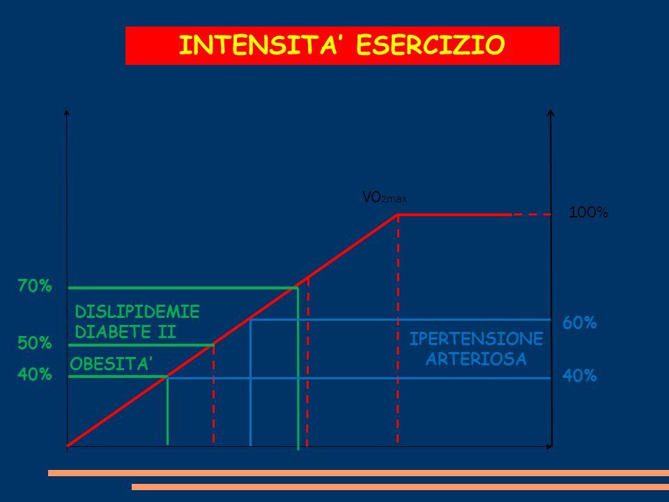INTENSITA ESERCIZIO VO 2 max 70% 100% 50% 40% DISLIPIDEMIE DIABETE II OBESITA IPERTENSIONE ARTERIOSA 40% 60%