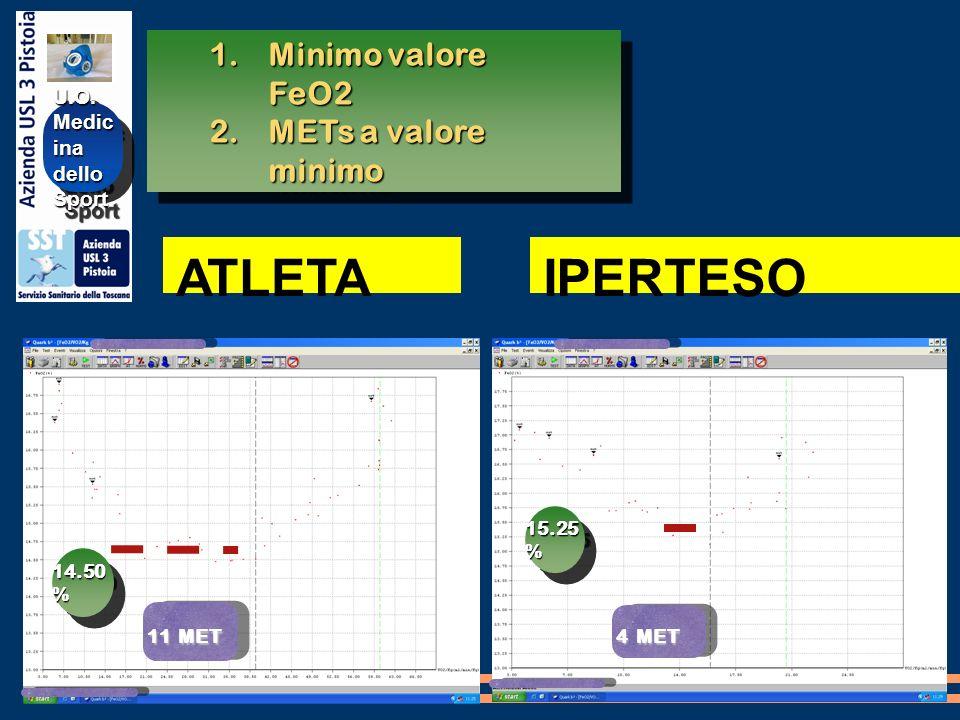 U.O. Medic ina delloSportU.O. delloSport 1.Minimo valore FeO2 2.METs a valore minimo 1.Minimo valore FeO2 2.METs a valore minimo 14.50 % 11 MET 15.25