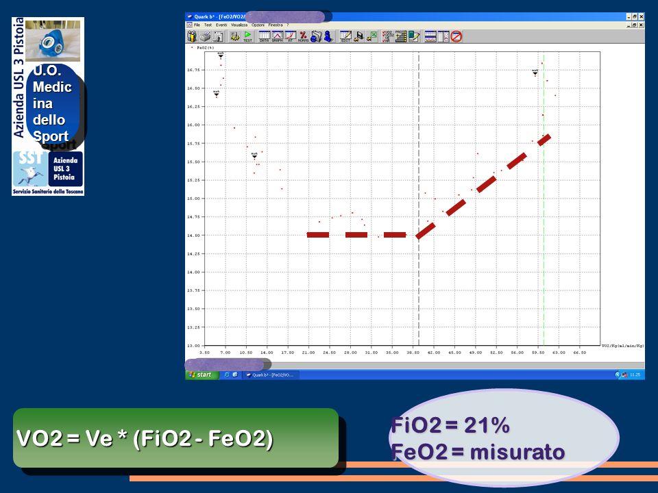 VO2 = Ve * (FiO2 - FeO2) U.O. Medic ina delloSportU.O. delloSport FiO2 = 21% FeO2 = misurato