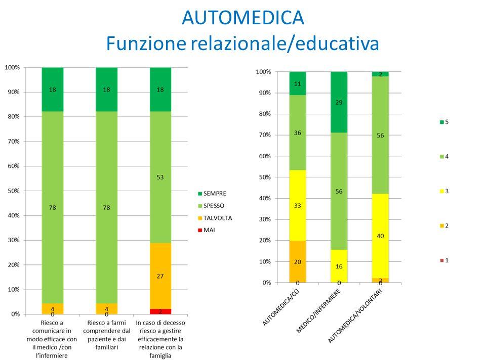 AUTOMEDICA Funzione relazionale/educativa