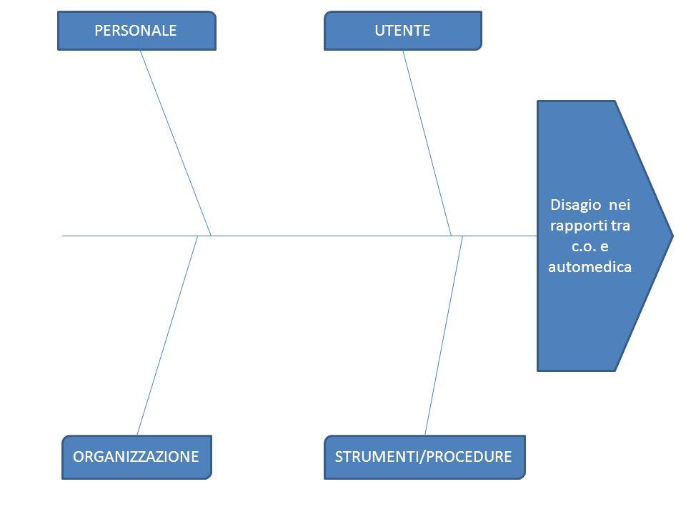 PERSONALE ORGANIZZAZIONE UTENTE STRUMENTI/PROCEDURE Disagio nei rapporti tra c.o. e automedica