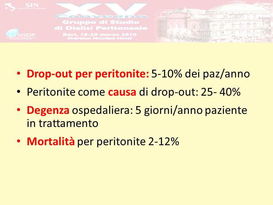 Drop-out per peritonite: 5-10% dei paz/anno Peritonite come causa di drop-out: 25- 40% Degenza ospedaliera: 5 giorni/anno paziente in trattamento Mort