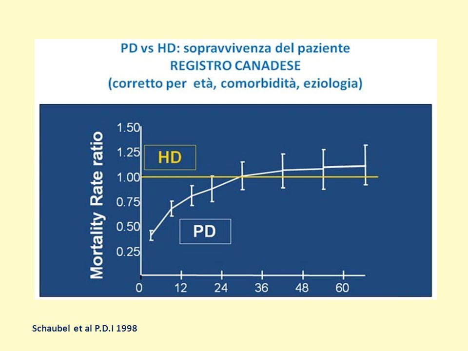 Modalità Dialitiche quale Extracorporea Emodialisi in Bicarbonato (HDB) ) Emodiafiltrazione (HDF) - soft - ad alto volume - AFB - PFD Emofiltrazione ( HF ) tecnica manuale : CAPD dialisi peritoneale ambulatoriale continua Peritoneale tecnica automatizzata : APD - CCPD - NPD - TYDAL
